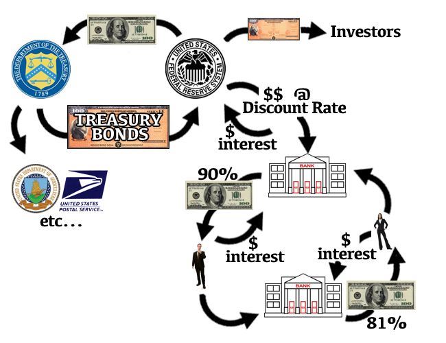 explain the concept of money how banks create money and the theory of interest rates describe how th This theory is designed to explain the joint determination of equilibrium rate of interest r and equilibrium level of income y by the interaction of the commodity market and money market.